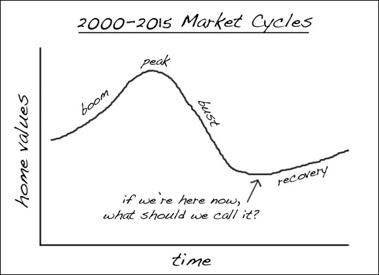 Market Cycles (2000-2015)