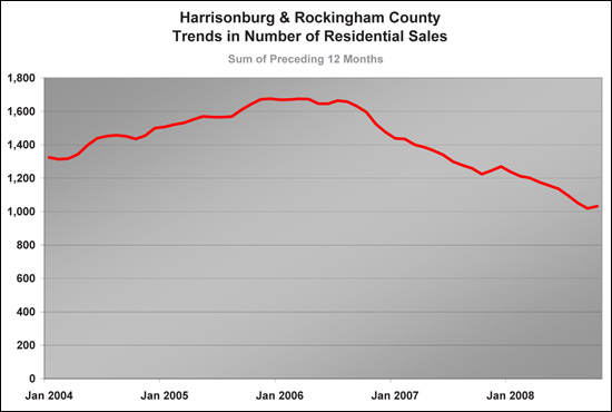 Long Term Trends - Harrisonburg and Rockingham County