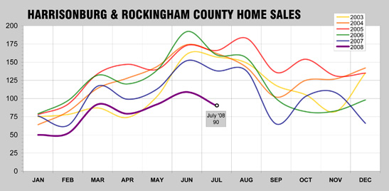 July 2008 Home Sales History