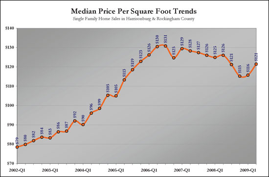Median Price Per SF