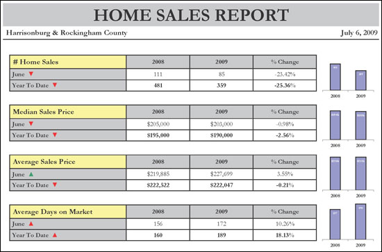 Archive for July 2009 – Real Estate Market Analysis