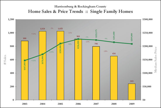 Single Family Home Trends