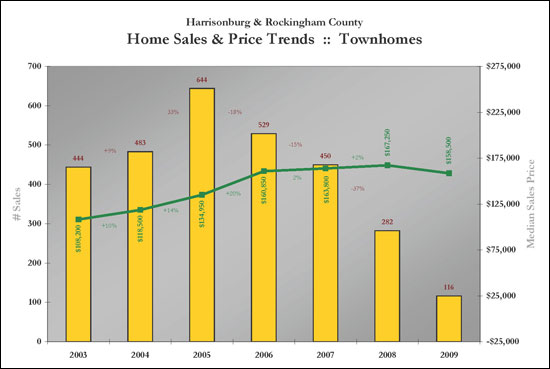 Townhome Sales Trends