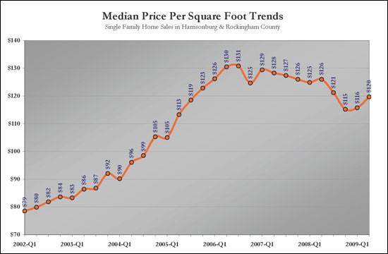 Price Per Square Foot