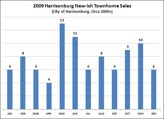 2009 New-ish Townhome Sales