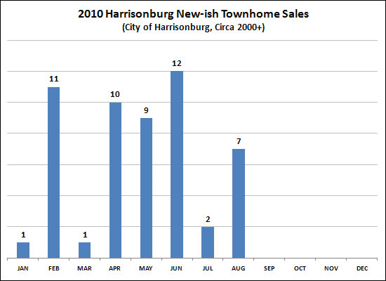 2010 New-ish Townhome Sales