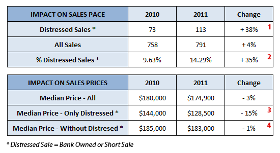 The impact of distressed sales