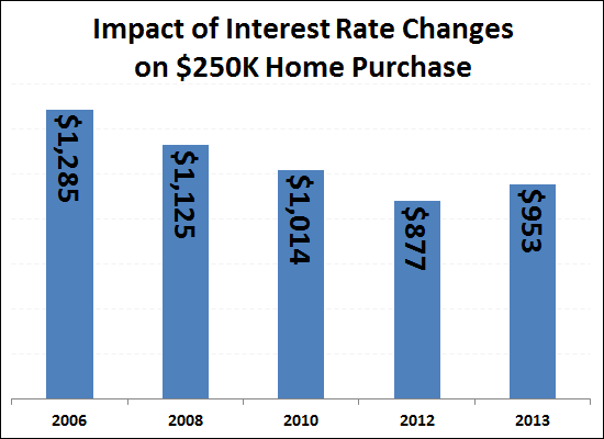 Impact of Rising Interest Rates