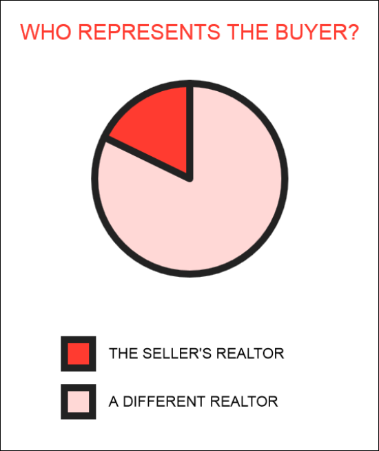 Who represents the buyer?