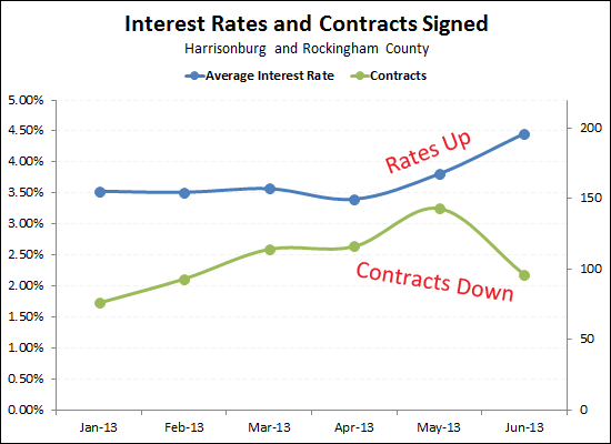 Interest Rates and Contracts