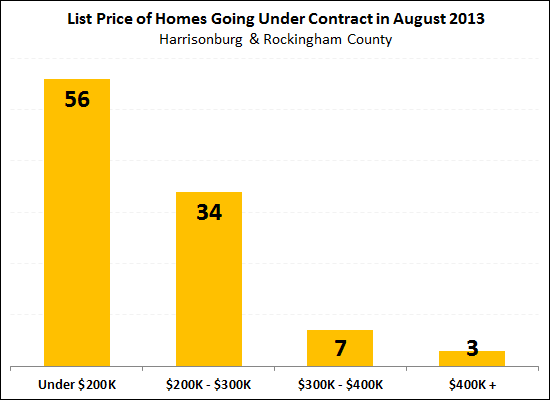 What did buyers buy in August 2013?