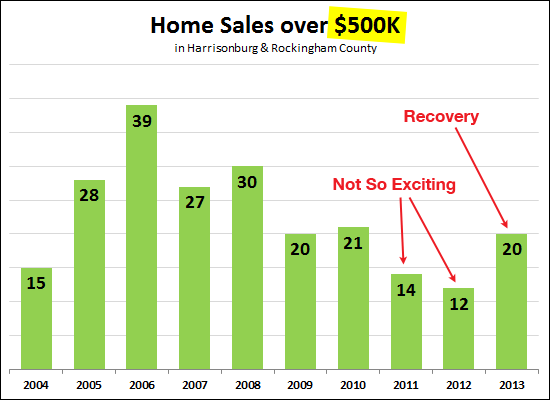 Home Sales Over $500K