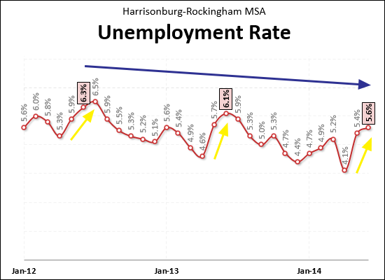 Local Unemployment Rates