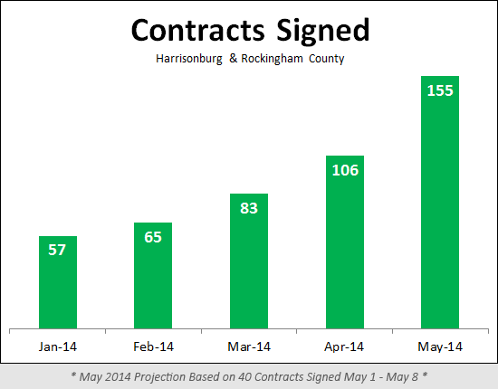 Contracts in May 2014