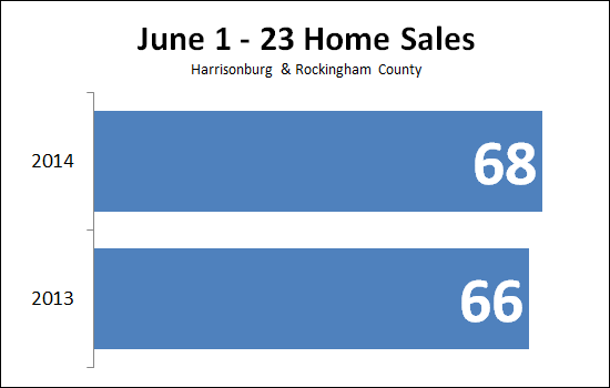 June Home Sales