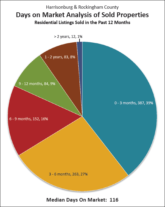 How Quickly Homes Sell