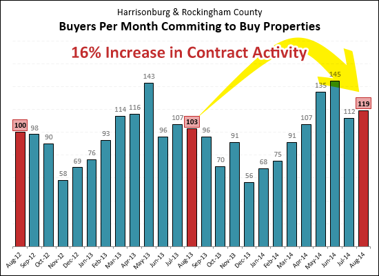 16% Increase in Contract Activity