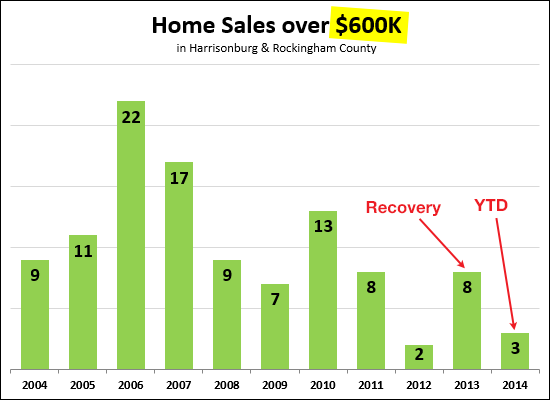 Home Sales Over $600K