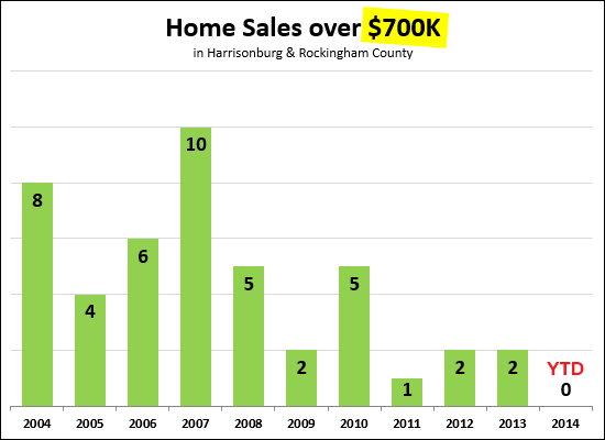 Home Sales Over $700K