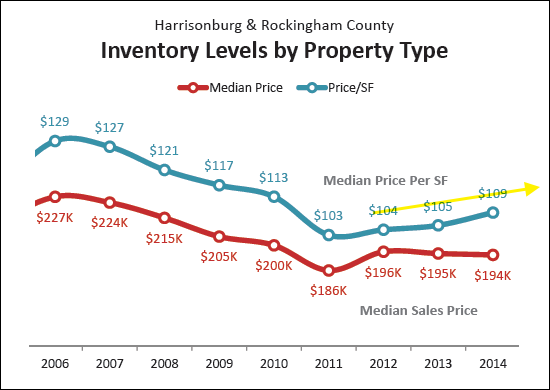 Changes in Price Per Square Foot