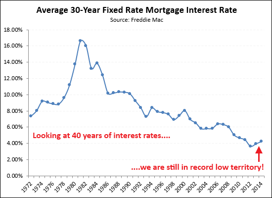 Historic View of Interest Rates