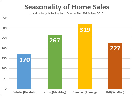Seasonality of Home Sales