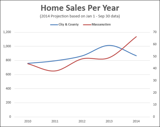 Home Sales at Massanutten Resort