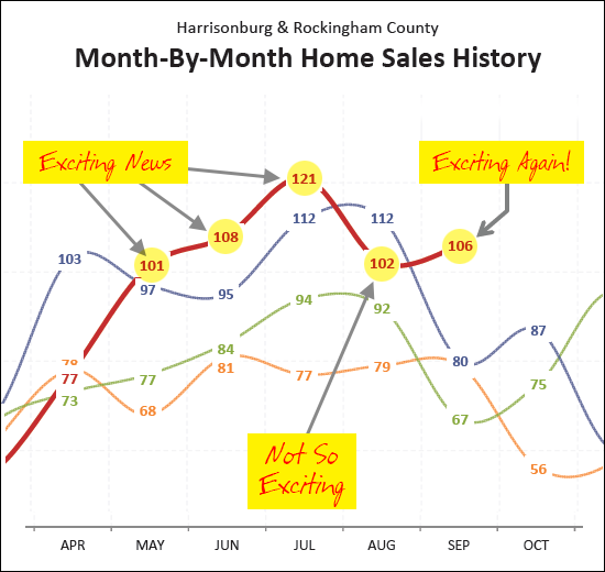 Strong September Sales Surge