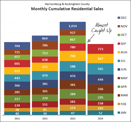 Home Sales - Year To Date