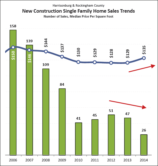 New Homes Sales Trends