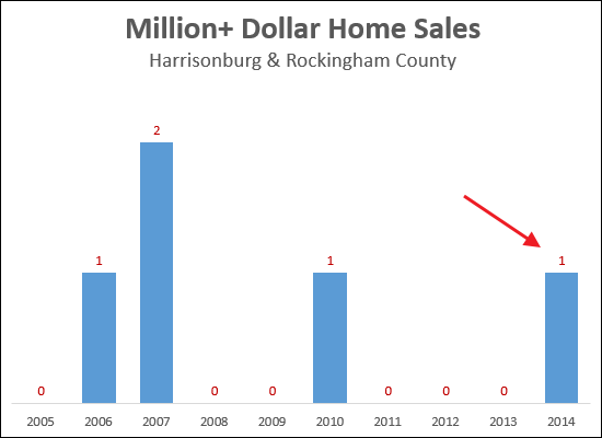 Million Dollar Plus Home Sales