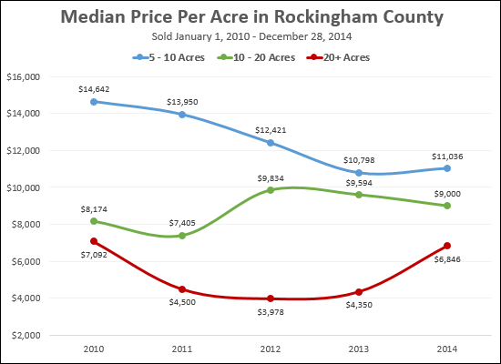 Median Price Per Acre