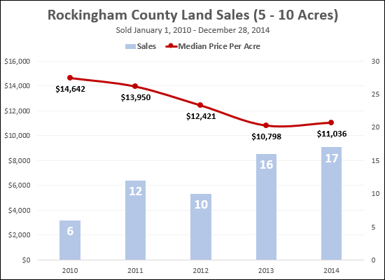 Land Sales, Rockingham County, 5 - 10 Acres