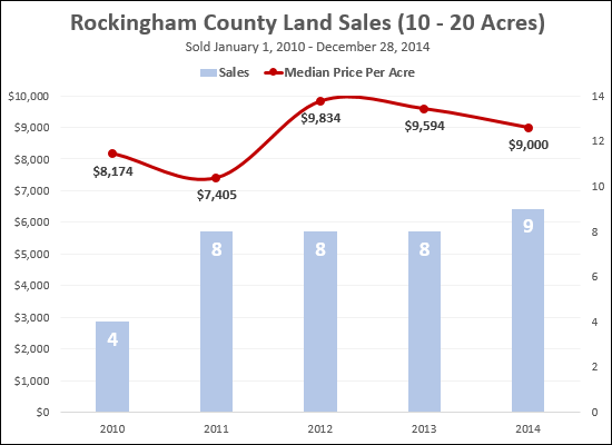 Land Sales, Rockingham County, 10 - 20 Acres