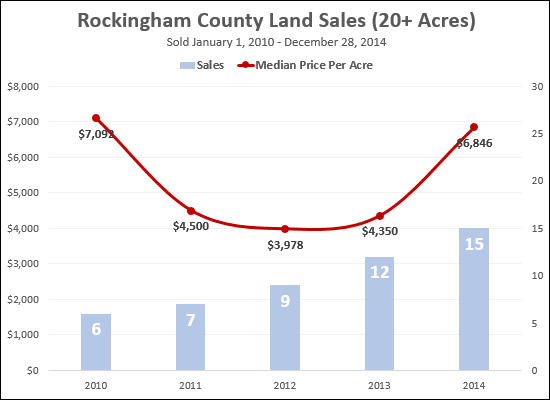 Land Sales, Rockingham County, 20+ Acres