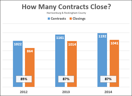 How many contracts result in closings?