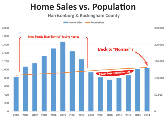 Home Sales vs. Population