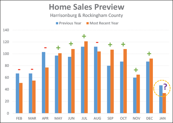 Home Sales Preview