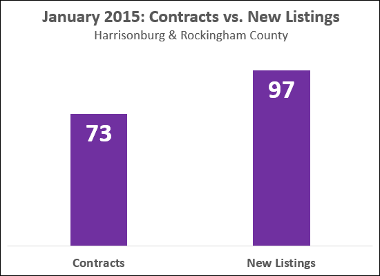 Contracts, New Listings