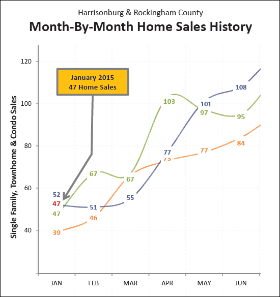Month by Month Sales