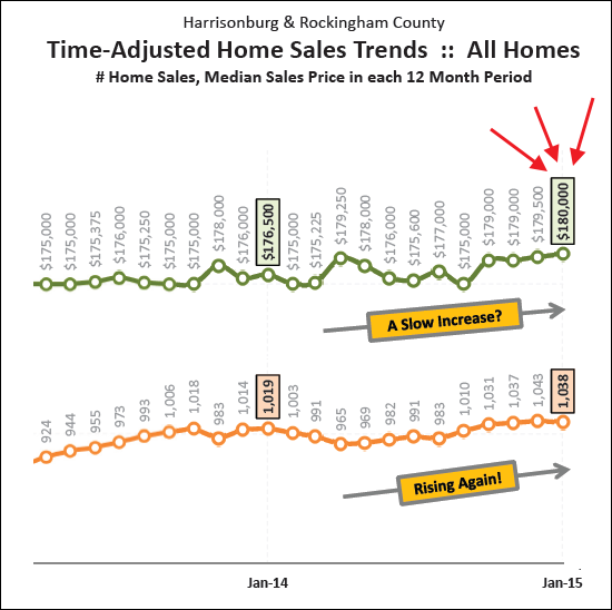 Home Values Hit $180K