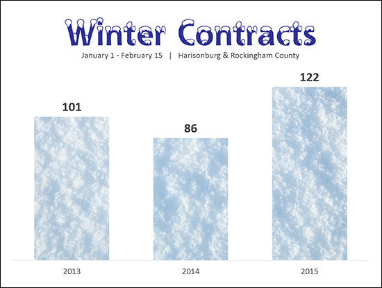 Winter Contracts