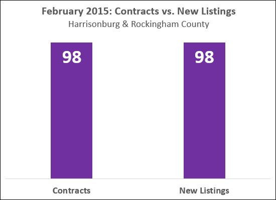 Contracts vs. New Listings