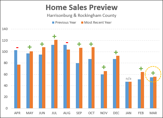 March Home Sales