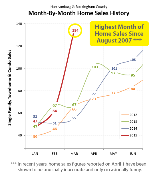 March 2015 Home Sales
