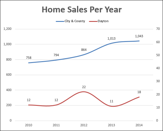 Home Sales in Dayton, VA