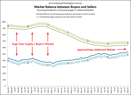 Balance Between Buyers and Sellers