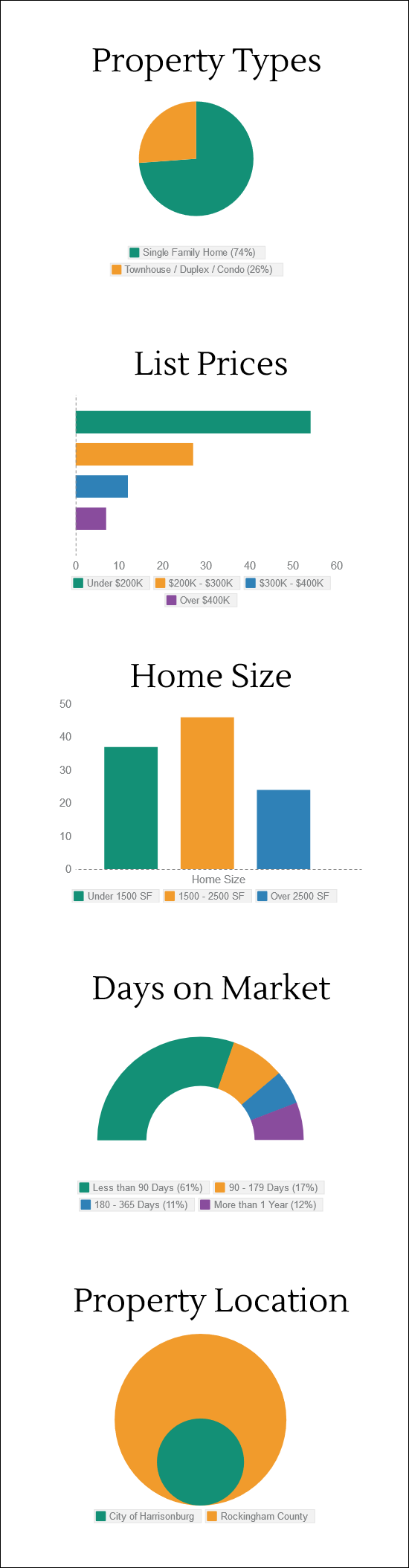 What did buyers buy in April 2015?