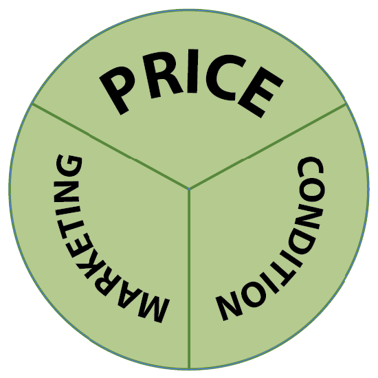 Price, Condition and Marketing