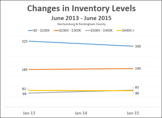 Changes in Inventory Levels